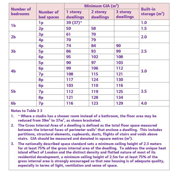 calculate the internal GIA